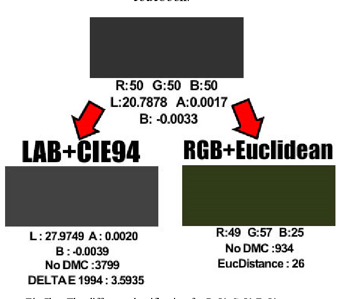 Figure 7 from Digital color classification for colorful