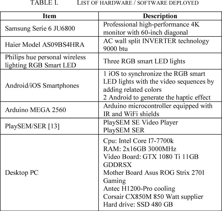 QoE Assessment for Broadcasting Multi Sensorial Media in Smart Home