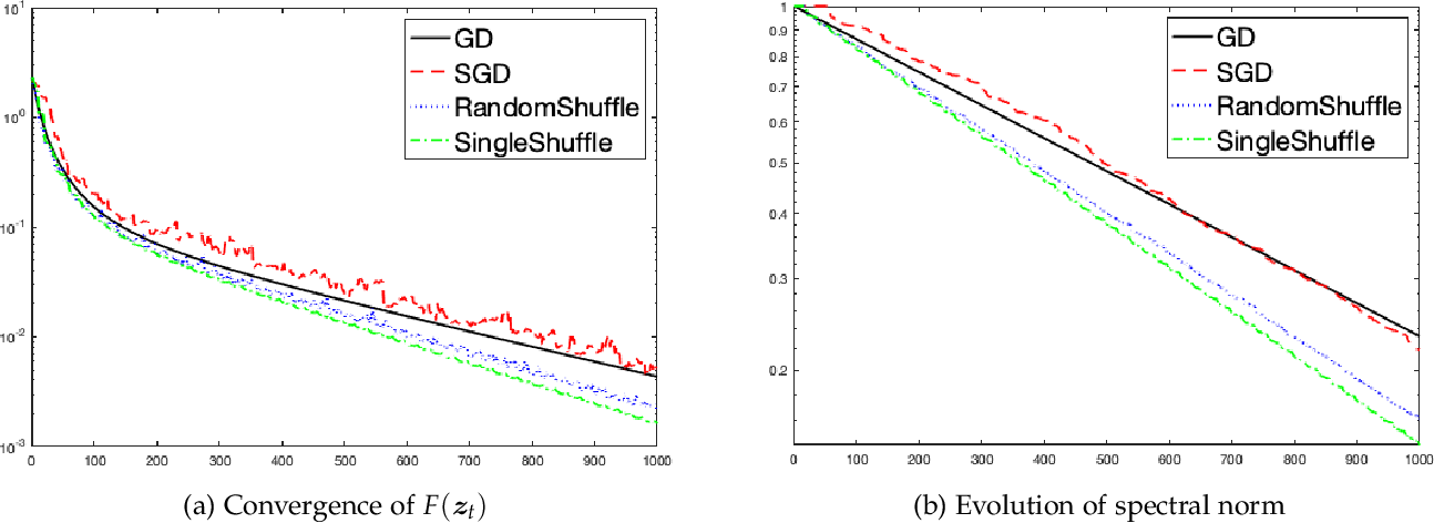 Figure 1 for Can Single-Shuffle SGD be Better than Reshuffling SGD and GD?