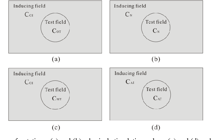 Figure 1 for A Computational Model of Afterimages based on Simultaneous and Successive Contrasts