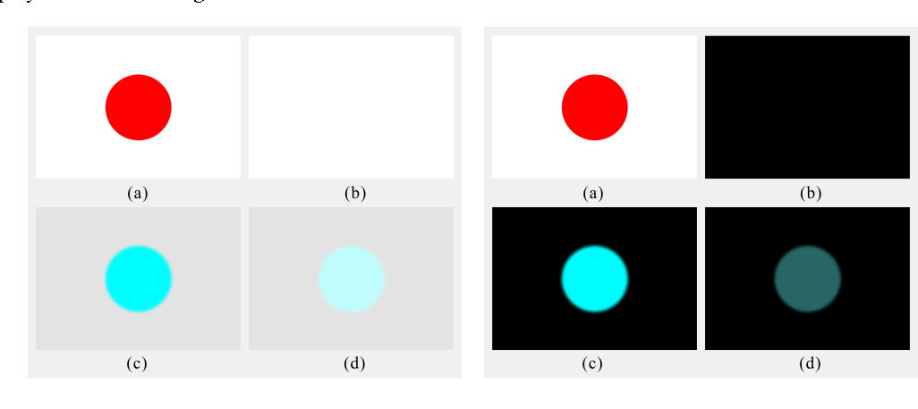 Figure 3 for A Computational Model of Afterimages based on Simultaneous and Successive Contrasts