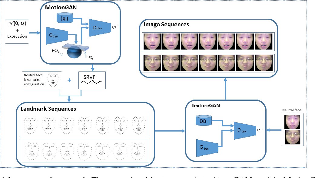 Figure 3 for Dynamic Facial Expression Generation on Hilbert Hypersphere with Conditional Wasserstein Generative Adversarial Nets