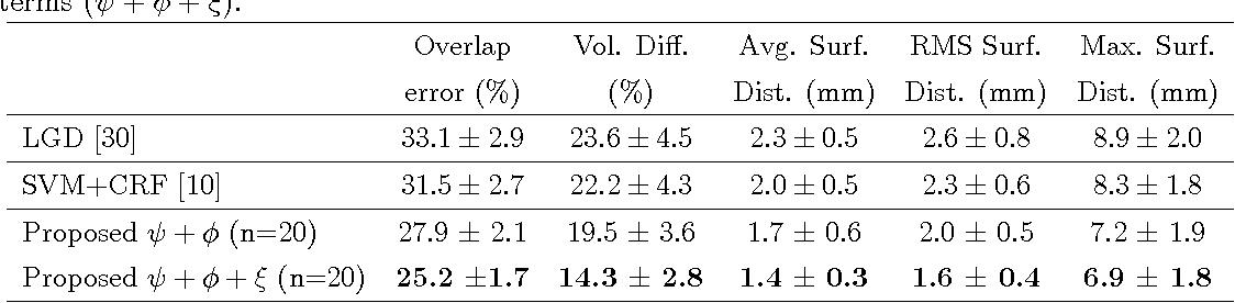 Figure 4 for Metastatic liver tumour segmentation from discriminant Grassmannian manifolds