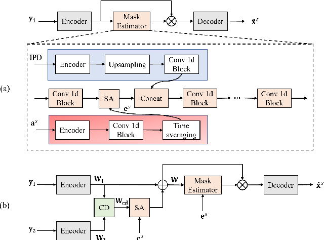 Figure 1 for Improving Channel Decorrelation for Multi-Channel Target Speech Extraction