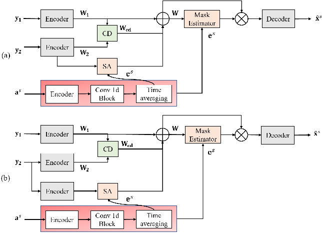 Figure 3 for Improving Channel Decorrelation for Multi-Channel Target Speech Extraction