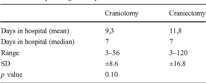 Craniotomy vs  craniectomy for posterior fossa tumors: a prospective