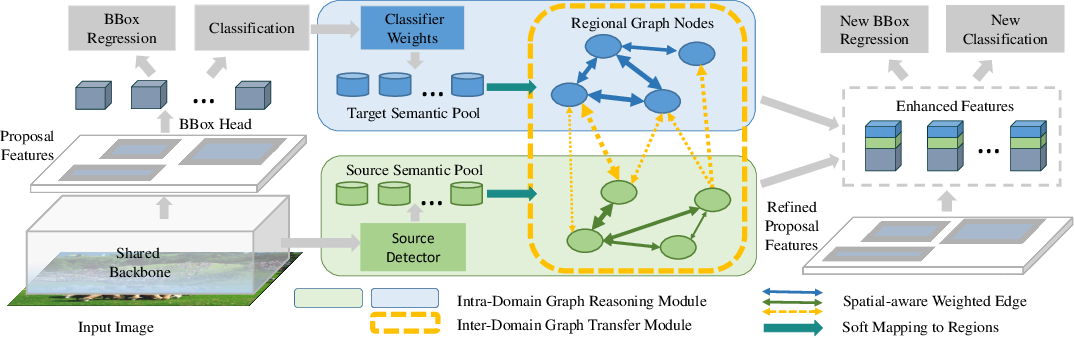 Figure 3 for Universal-RCNN: Universal Object Detector via Transferable Graph R-CNN