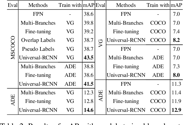 Figure 4 for Universal-RCNN: Universal Object Detector via Transferable Graph R-CNN