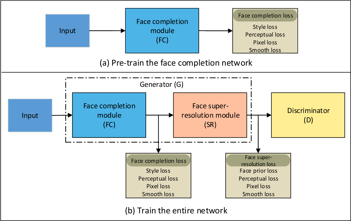Figure 4 for FCSR-GAN: Joint Face Completion and Super-resolution via Multi-task Learning