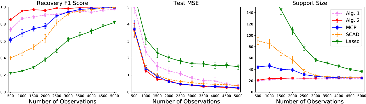 Figure 1 for Grouped Variable Selection with Discrete Optimization: Computational and Statistical Perspectives