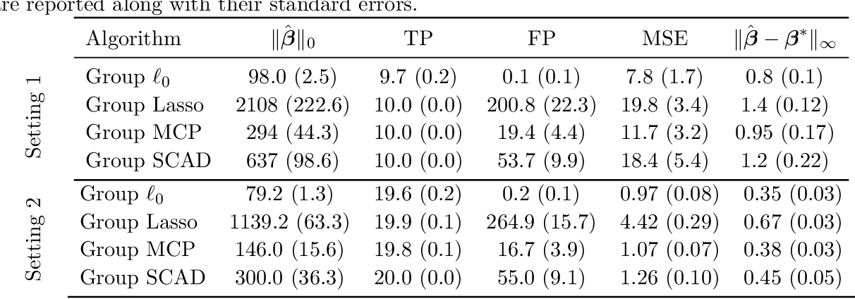 Figure 2 for Grouped Variable Selection with Discrete Optimization: Computational and Statistical Perspectives