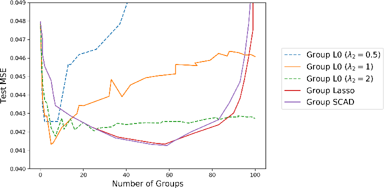 Figure 3 for Grouped Variable Selection with Discrete Optimization: Computational and Statistical Perspectives