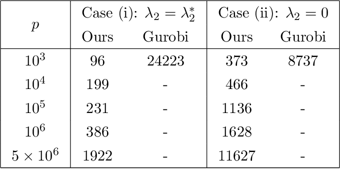 Figure 4 for Grouped Variable Selection with Discrete Optimization: Computational and Statistical Perspectives