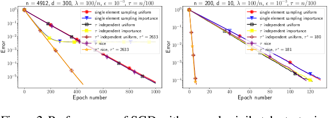 Figure 2 for SGD: General Analysis and Improved Rates