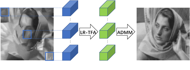 Figure 1 for Nonlocal Low-Rank Tensor Factor Analysis for Image Restoration