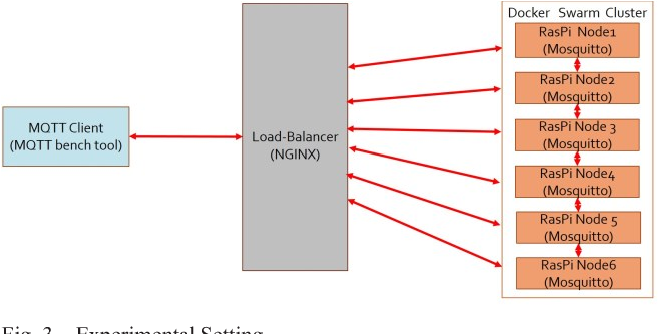 Figure 3 from A scalable and low-cost MQTT broker clustering