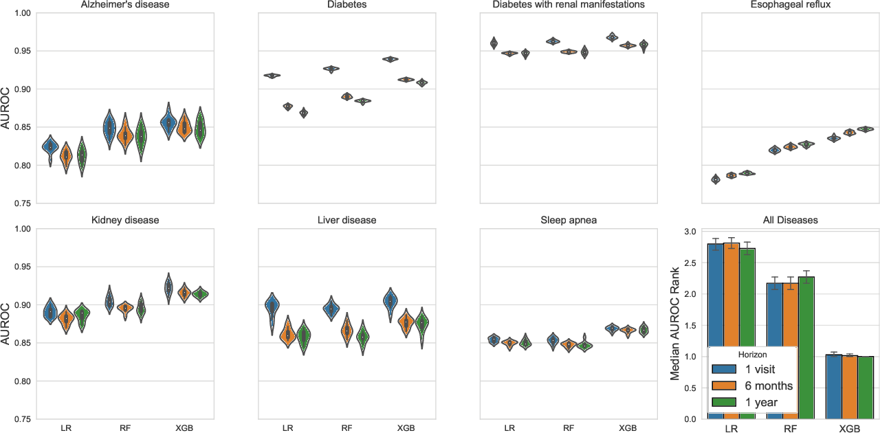 Figure 3 for Interpretation of machine learning predictions for patient outcomes in electronic health records