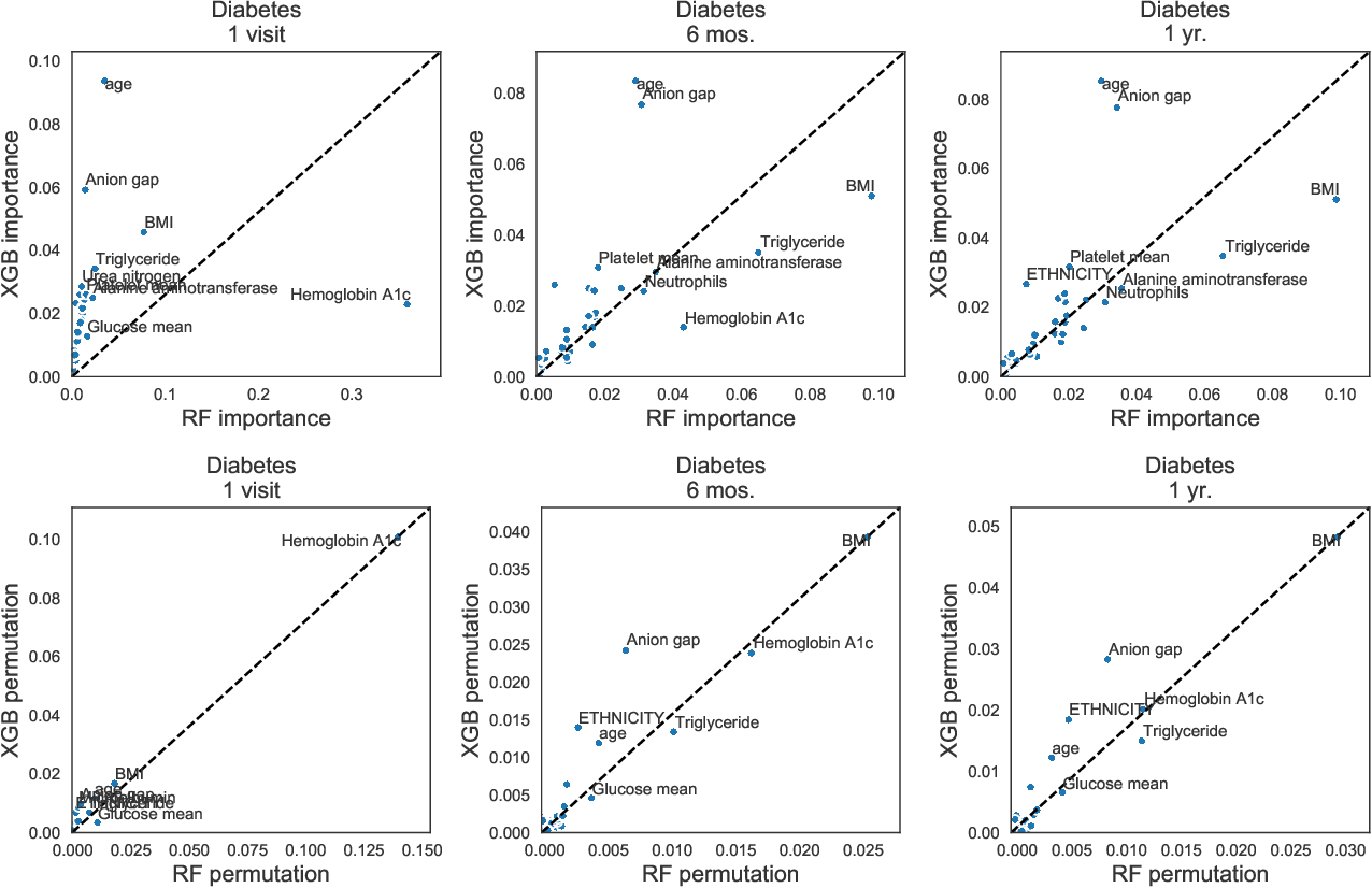 Figure 4 for Interpretation of machine learning predictions for patient outcomes in electronic health records