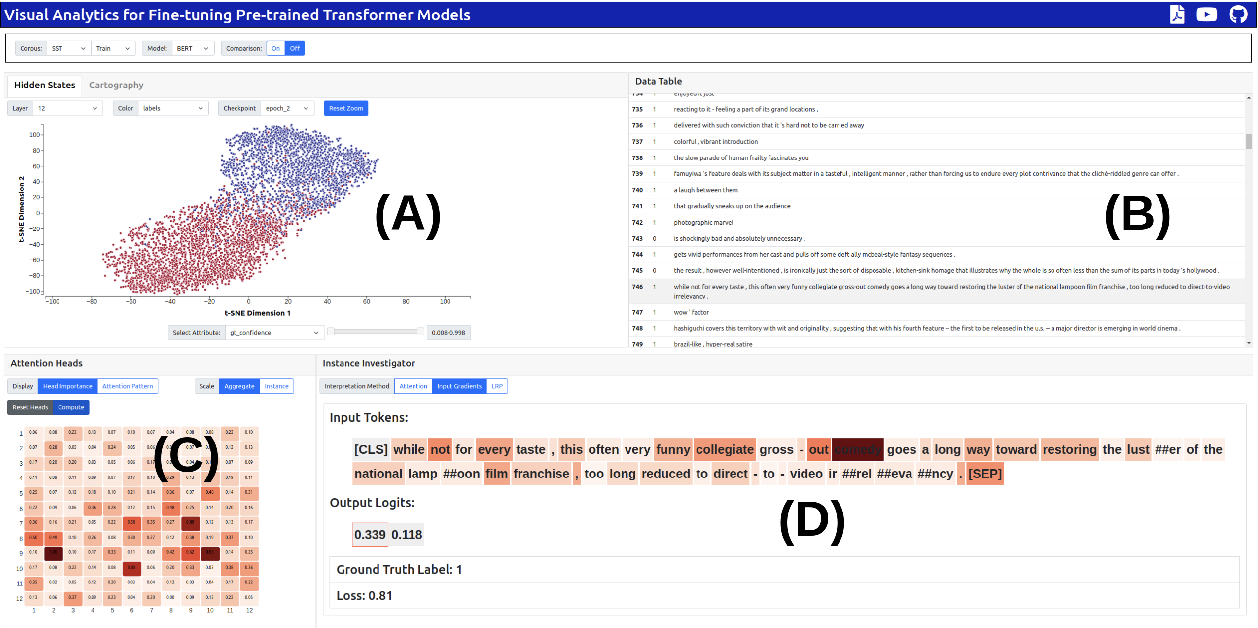 Figure 1 for T3-Vis: a visual analytic framework for Training and fine-Tuning Transformers in NLP