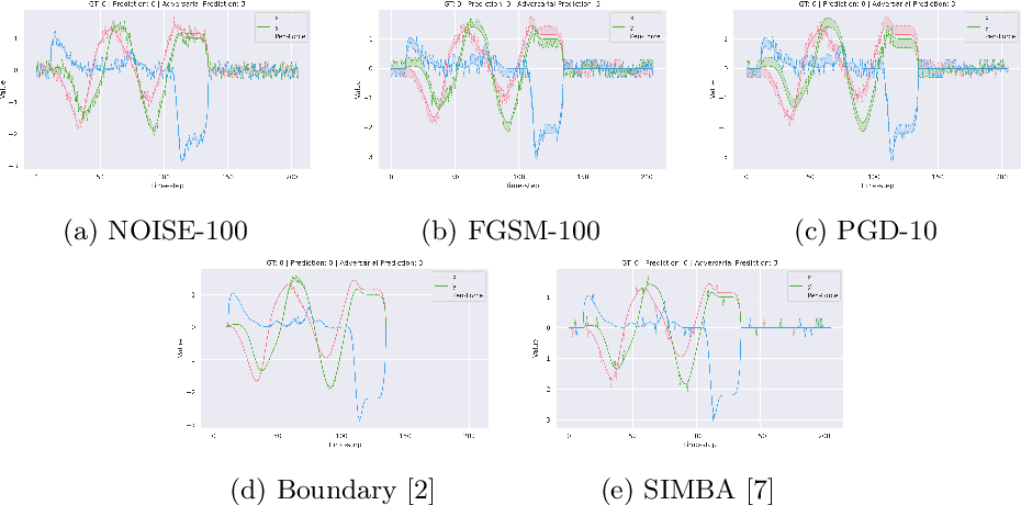 Figure 4 for Benchmarking adversarial attacks and defenses for time-series data