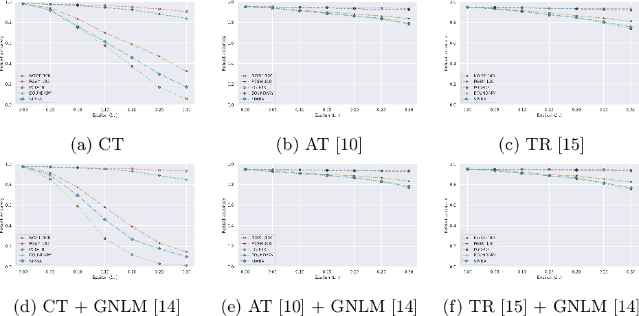 Figure 1 for Benchmarking adversarial attacks and defenses for time-series data