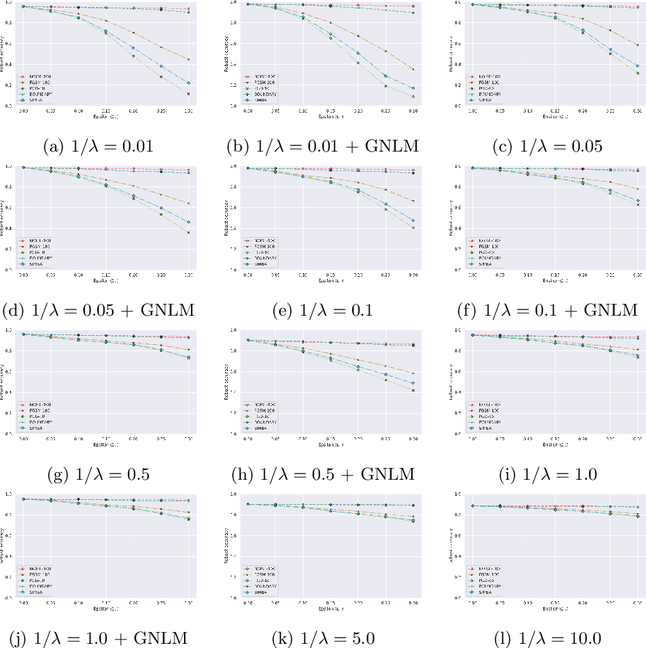 Figure 3 for Benchmarking adversarial attacks and defenses for time-series data