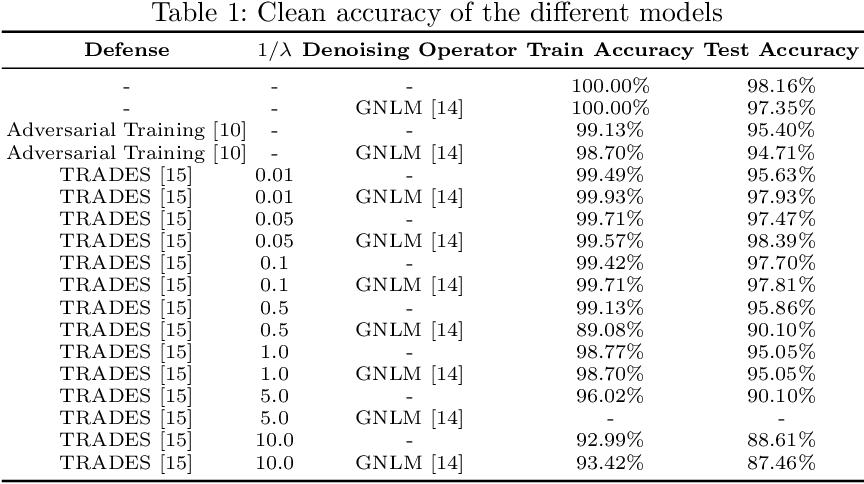 Figure 2 for Benchmarking adversarial attacks and defenses for time-series data