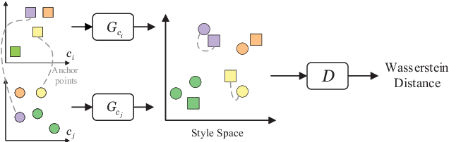Figure 3 for Semi-supervised Compatibility Learning Across Categories for Clothing Matching