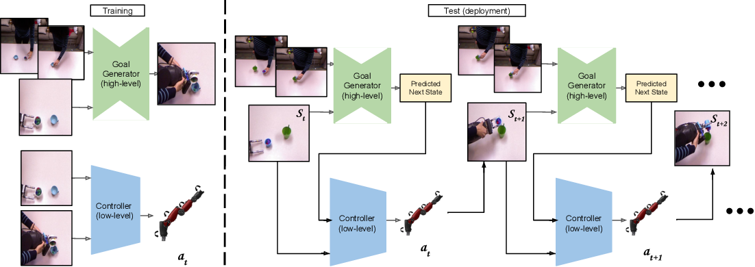 Figure 3 for Third-Person Visual Imitation Learning via Decoupled Hierarchical Controller