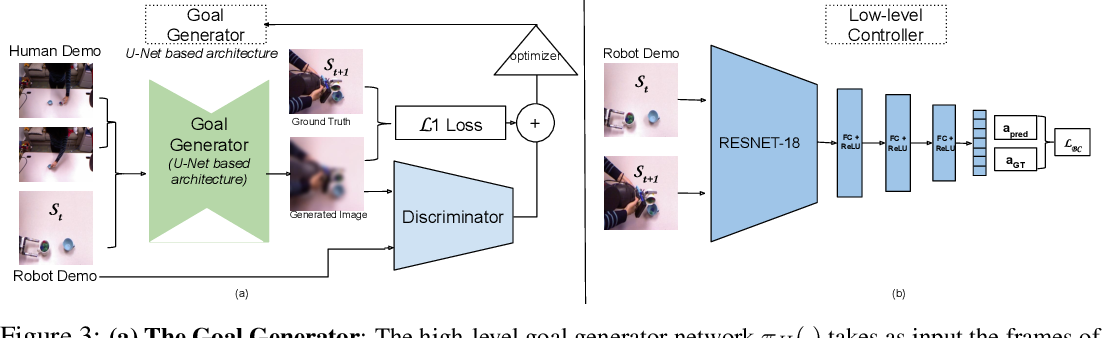Figure 4 for Third-Person Visual Imitation Learning via Decoupled Hierarchical Controller