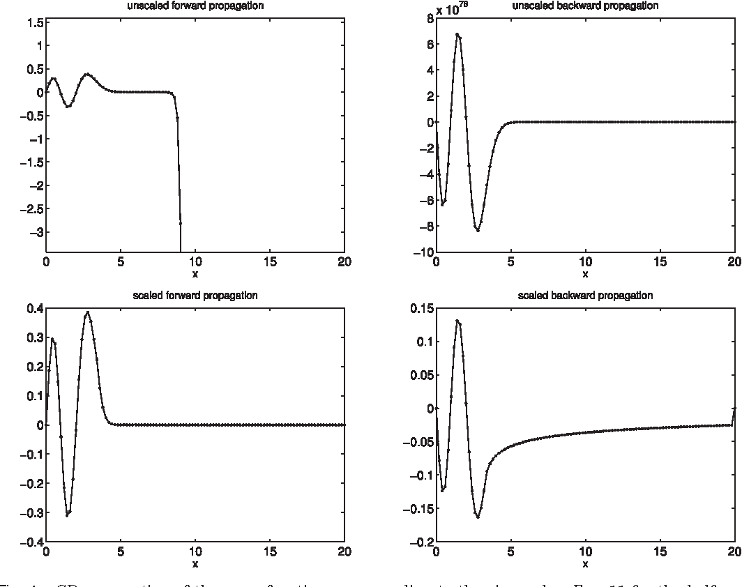 Figure 1 from Matslise 2 0: A Matlab Toolbox for Sturm-Liouville
