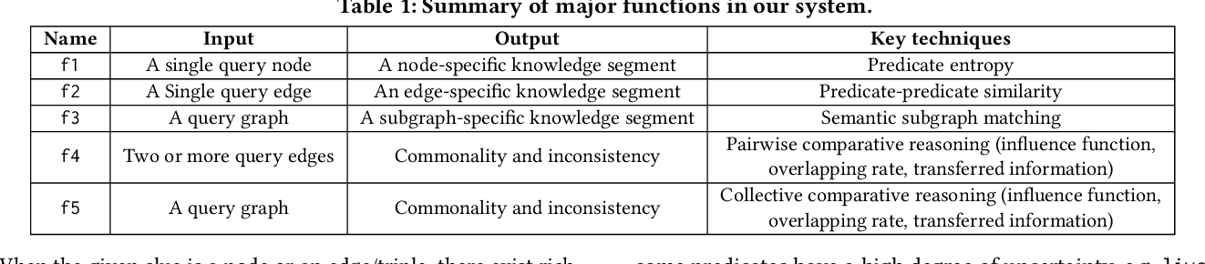 Figure 2 for KompaRe: A Knowledge Graph Comparative Reasoning System