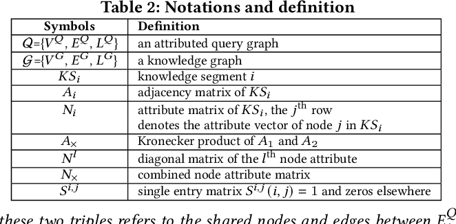 Figure 3 for KompaRe: A Knowledge Graph Comparative Reasoning System