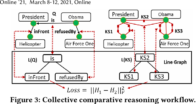 Figure 4 for KompaRe: A Knowledge Graph Comparative Reasoning System