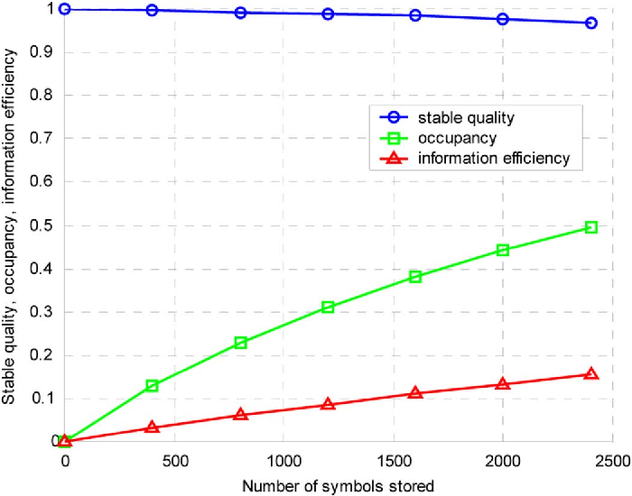 Figure 11 From Sparse Distributed Memory Using Rank Order Neural