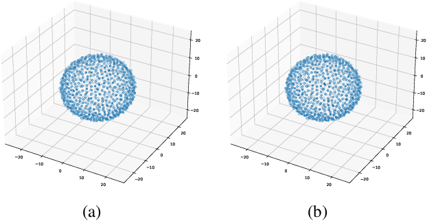 Figure 1 for The distance between the weights of the neural network is meaningful