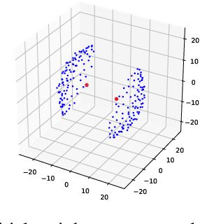Figure 3 for The distance between the weights of the neural network is meaningful