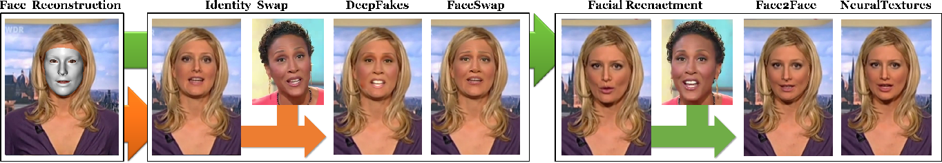 Figure 2 for FaceForensics++: Learning to Detect Manipulated Facial Images