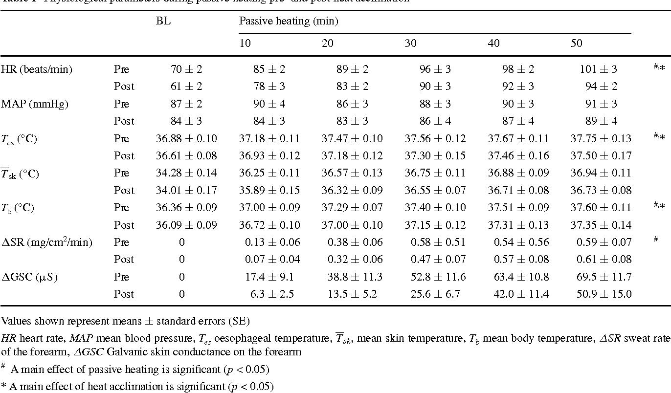 Determination Of The Maximum Rate Of Eccrine Sweat Glands Ion