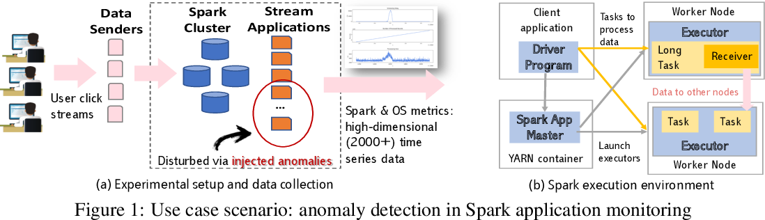 Figure 1 for AnomalyBench: An Open Benchmark for Explainable Anomaly Detection
