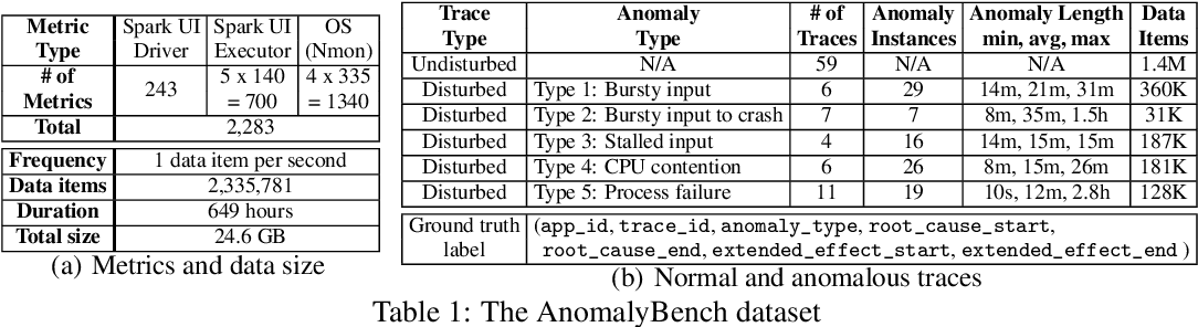 Figure 2 for AnomalyBench: An Open Benchmark for Explainable Anomaly Detection