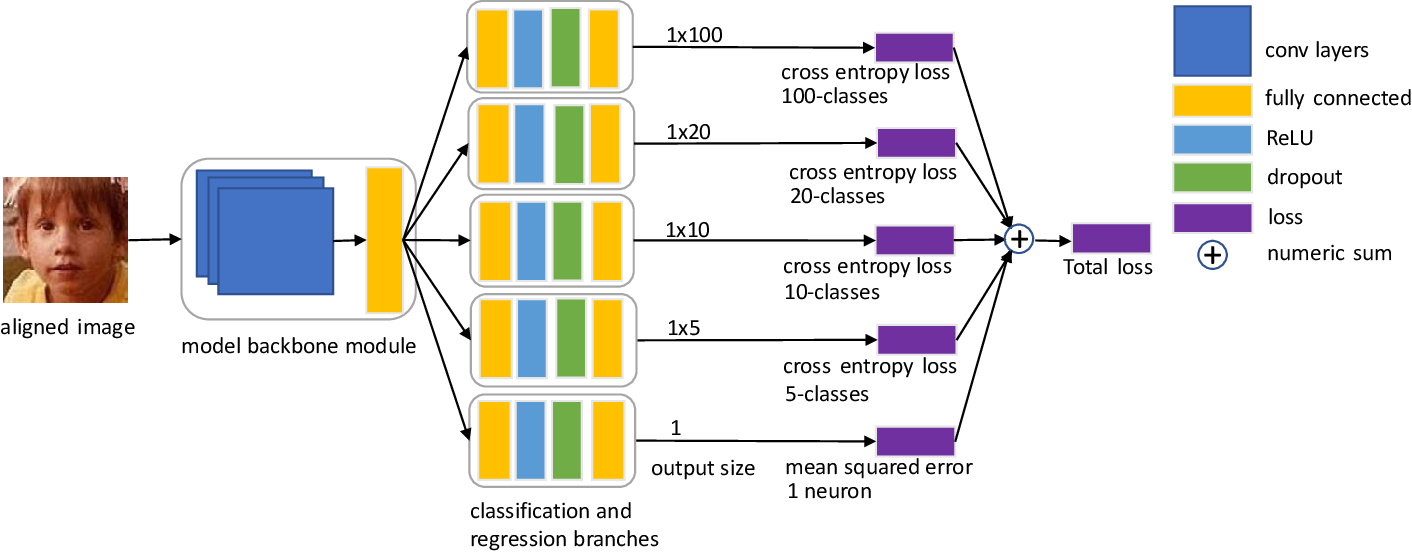 Figure 1 for using multiple losses for accurate facial age estimation