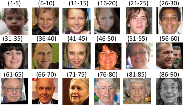 Figure 4 for using multiple losses for accurate facial age estimation