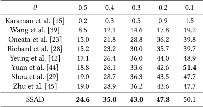 Figure 2 for Single Shot Temporal Action Detection