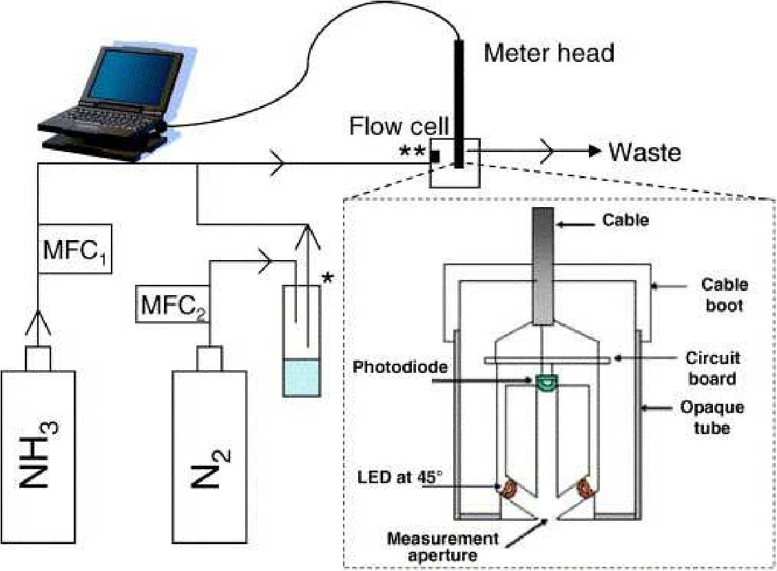 Figure 10 From Absorbance Based Light Emitting Diode Optical Sensors Lightemitting Diodes Ledandlightcircuit Circuit Diagram Schematic Of The Ammonia Calibration System Mfc Mass Flow Controller