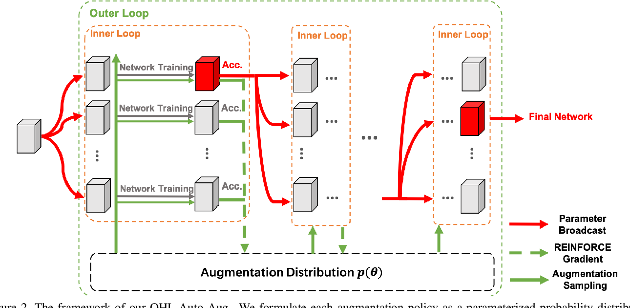 Figure 3 for Online Hyper-parameter Learning for Auto-Augmentation Strategy