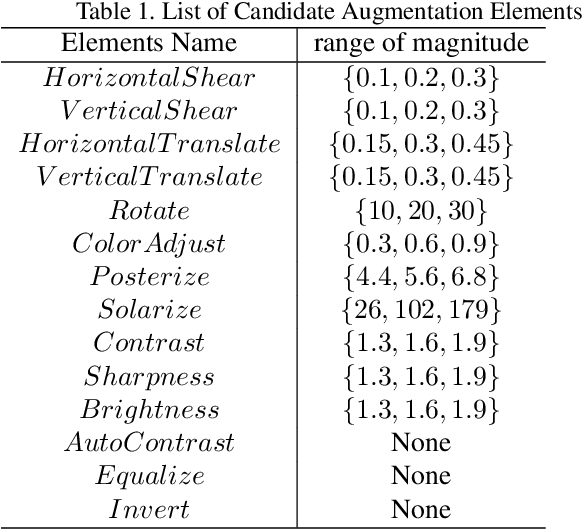 Figure 2 for Online Hyper-parameter Learning for Auto-Augmentation Strategy