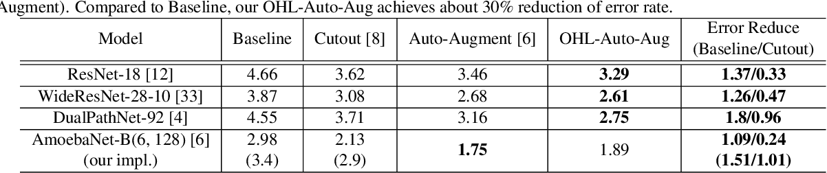 Figure 4 for Online Hyper-parameter Learning for Auto-Augmentation Strategy