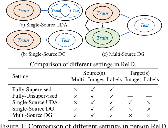 Figure 1 for Learning to Generalize Unseen Domains via Memory-based Multi-Source Meta-Learning for Person Re-Identification