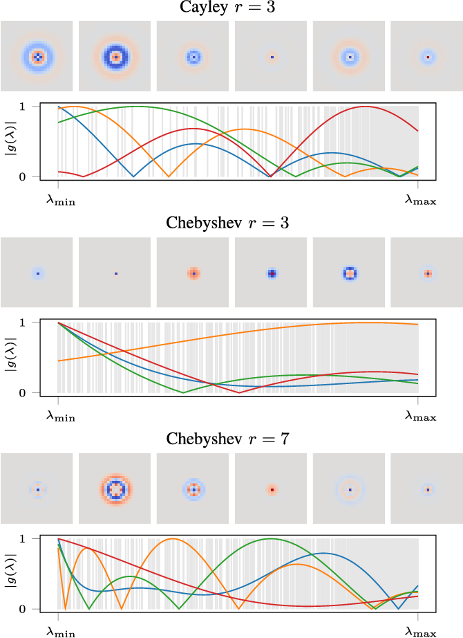Figure 2 for CayleyNets: Graph Convolutional Neural Networks with Complex Rational Spectral Filters